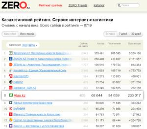 Рейтинг сайта Алау в ТОП Казахстан, SEO продвижение